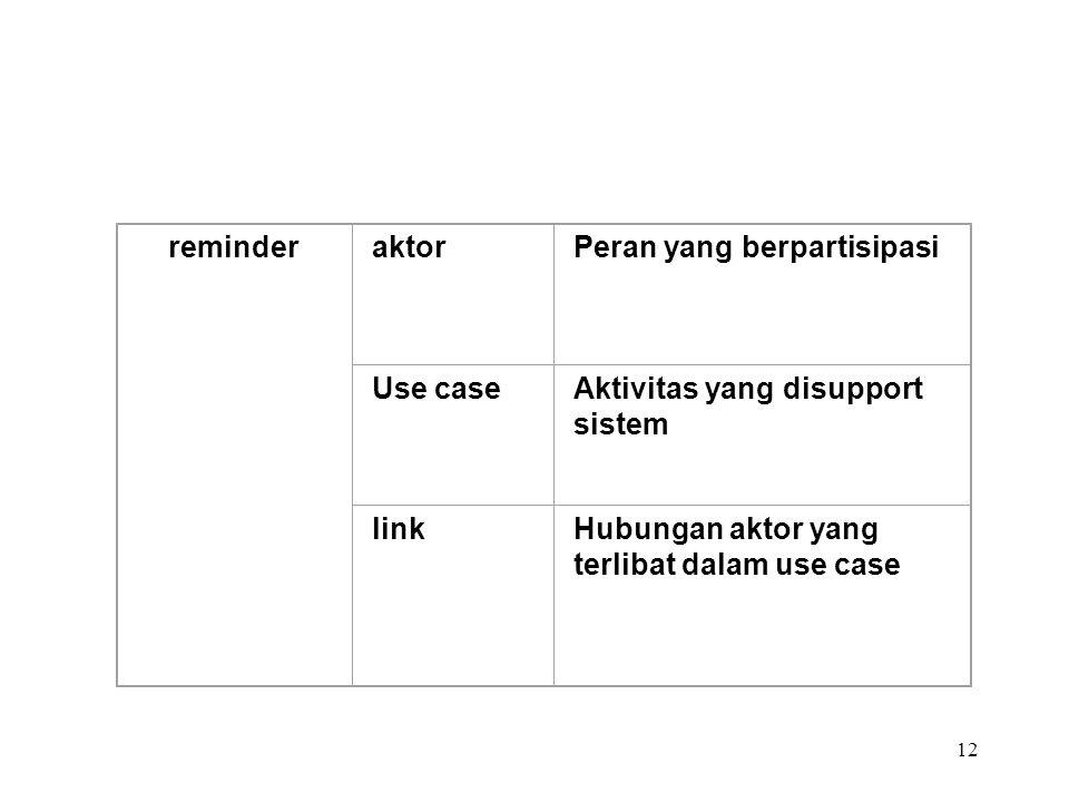 12 reminderaktorPeran yang berpartisipasi Use caseAktivitas yang disupport sistem linkHubungan aktor yang terlibat dalam use case