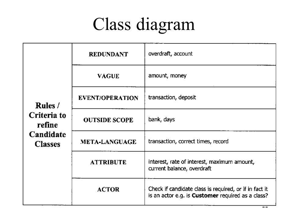 22 Class diagram