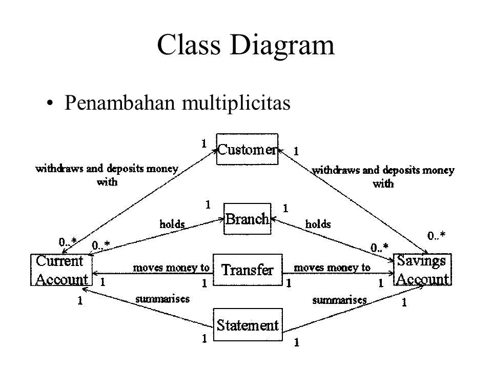 26 Class Diagram Penambahan multiplicitas