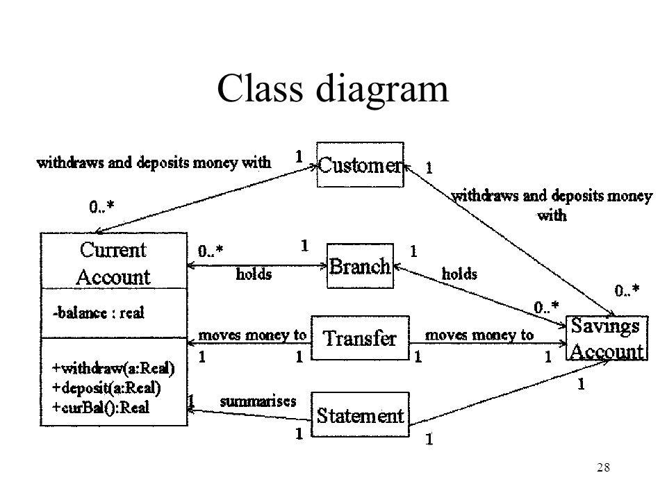 28 Class diagram