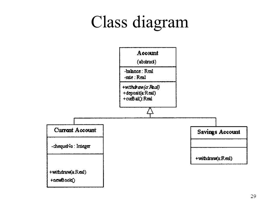 29 Class diagram