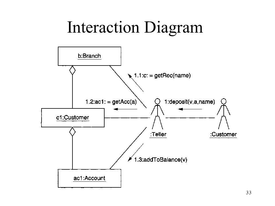 33 Interaction Diagram