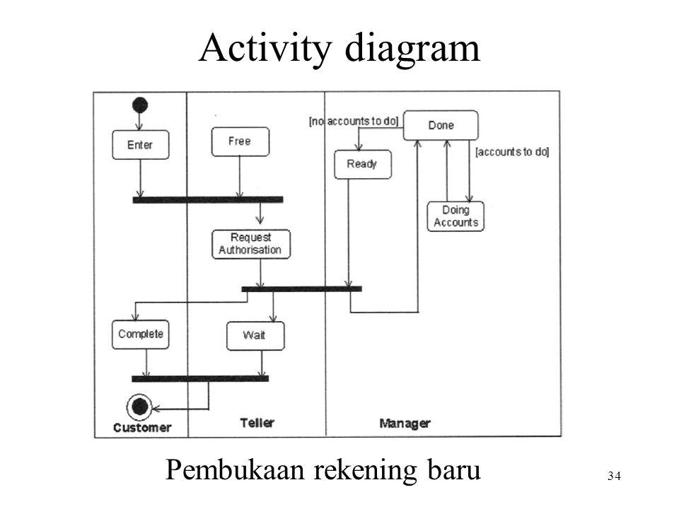 34 Activity diagram Pembukaan rekening baru