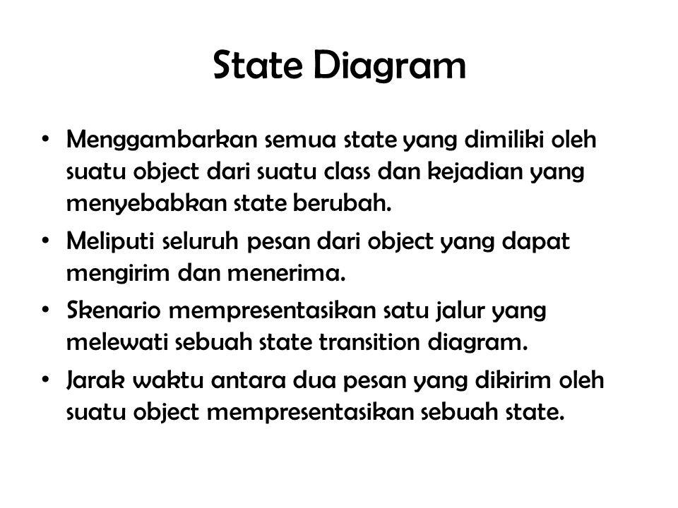 State Diagram Menggambarkan semua state yang dimiliki oleh suatu object dari suatu class dan kejadian yang menyebabkan state berubah.