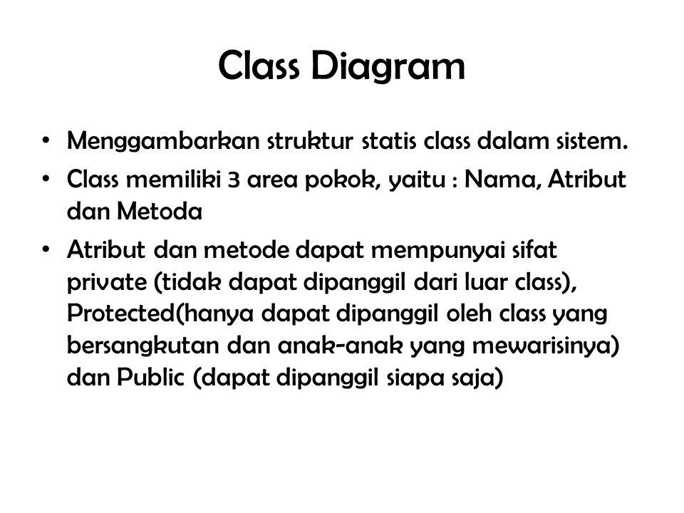 Class Diagram Menggambarkan struktur statis class dalam sistem.