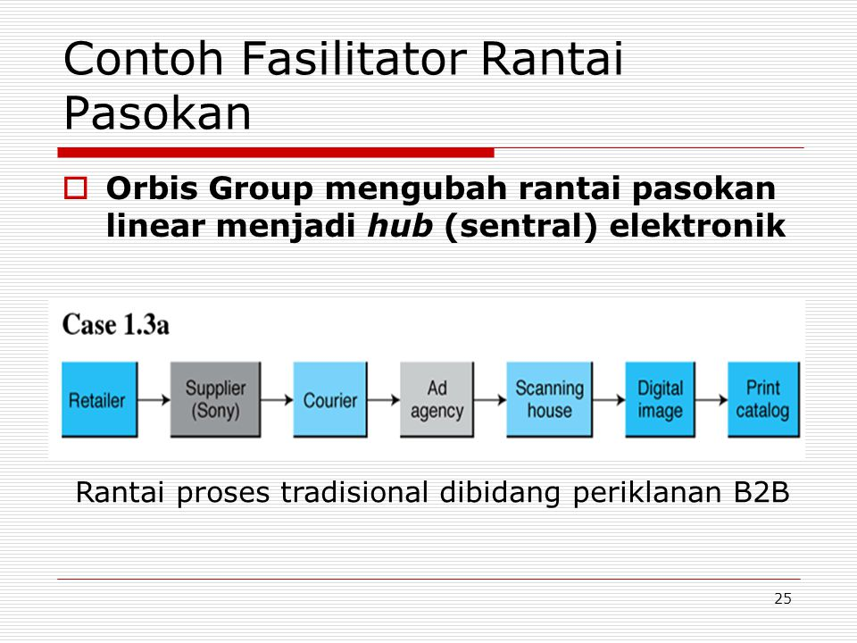 25 Contoh Fasilitator Rantai Pasokan  Orbis Group mengubah rantai pasokan linear menjadi hub (sentral) elektronik Rantai proses tradisional dibidang periklanan B2B