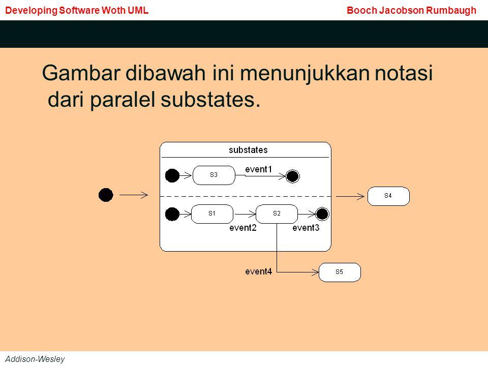 Gambar dibawah ini menunjukkan notasi dari paralel substates.