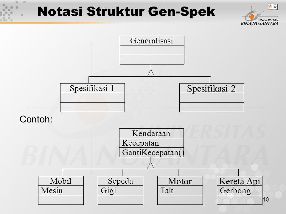 10 Contoh: Generalisasi Spesifikasi 1 Spesifikasi 2 Kendaraan Kecepatan GantiKecepatan() Mobil Mesin Motor Tak Sepeda Gigi Kereta Api Gerbong Notasi Struktur Gen-Spek