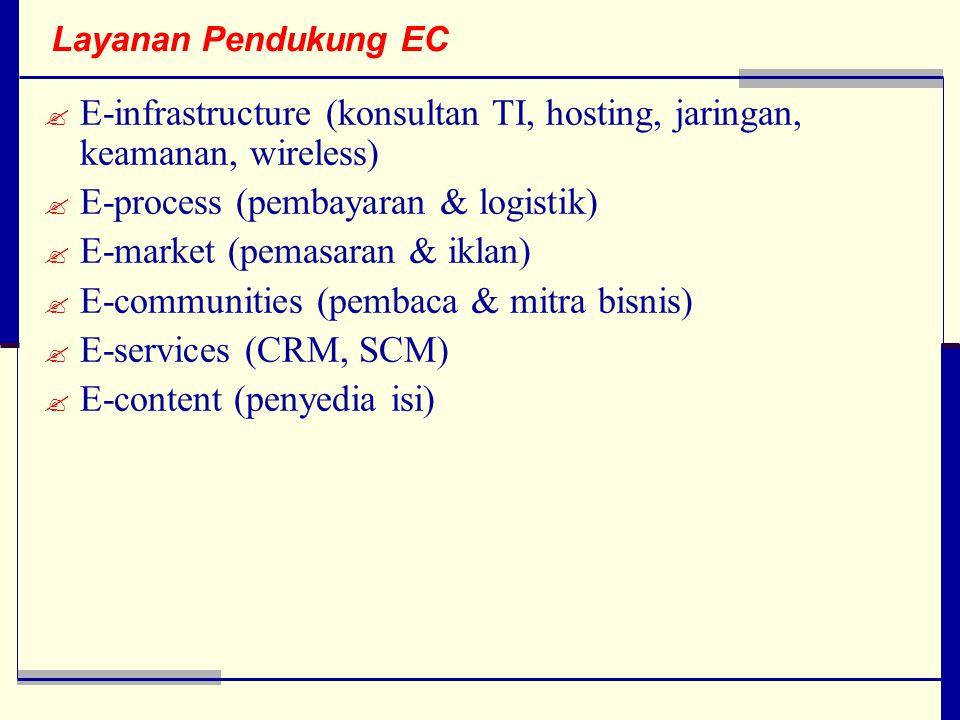 Layanan Pendukung EC  E-infrastructure (konsultan TI, hosting, jaringan, keamanan, wireless)  E-process (pembayaran & logistik)  E-market (pemasaran & iklan)  E-communities (pembaca & mitra bisnis)  E-services (CRM, SCM)  E-content (penyedia isi)