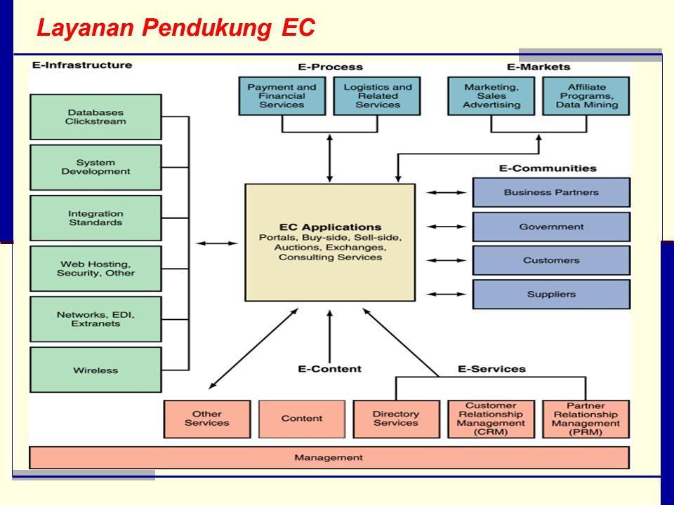 Layanan Pendukung EC