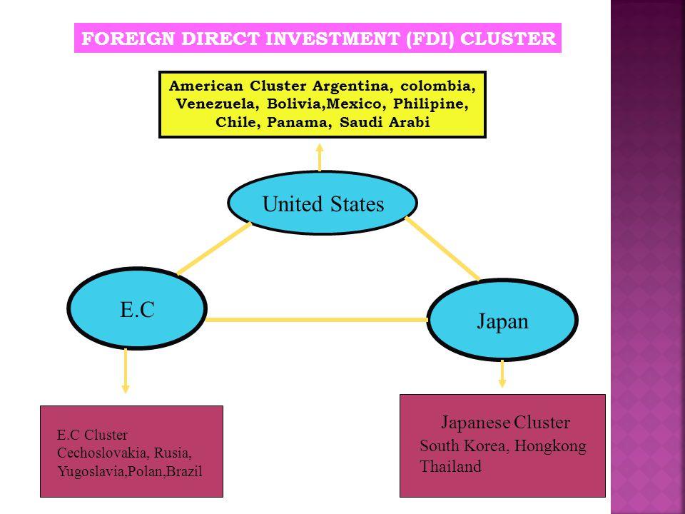 TRIAD mendominasi  Foreign Direct Investment (FDI)  International Trade Pengaruh Investasi TRIAD  sbg sumber investasi  membantu menciptakan dan m