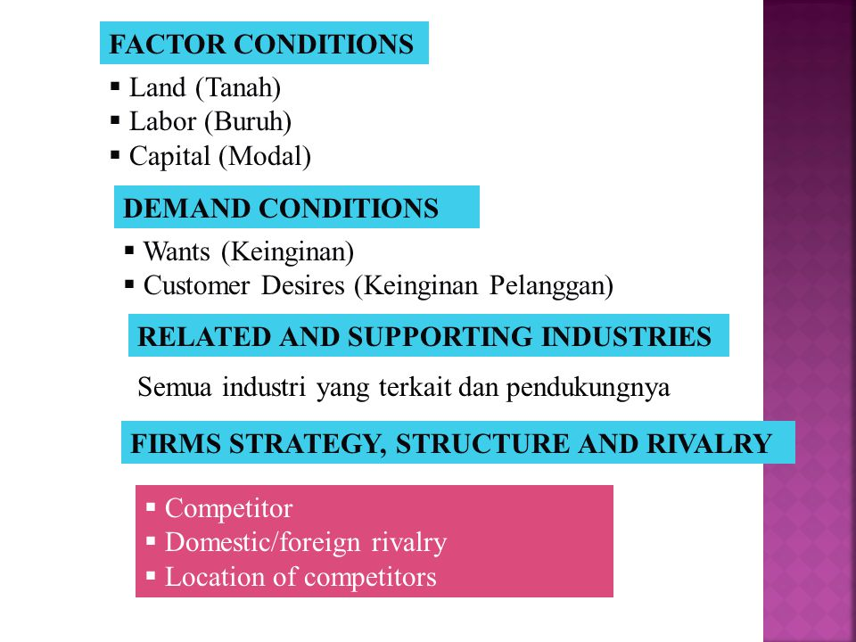FACTOR CONDITIONS DEMAND CONDITIONS RELATED AND SUPPOTING INDUSTRIES FIRM STRATEGY, STRUCTURE AND RIVALRY MEMBANGUN KEUNGGULAN BERSAING MENURUT PORTER
