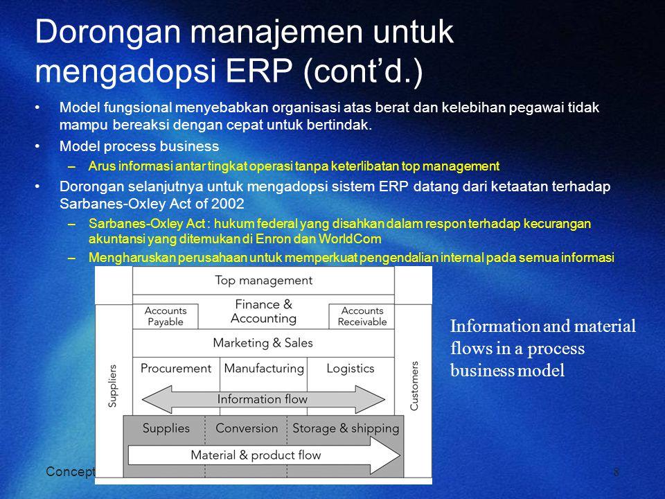 Concepts in Enterprise Resource Planning, Third Edition Dorongan manajemen untuk mengadopsi ERP (cont'd.) Model fungsional menyebabkan organisasi atas