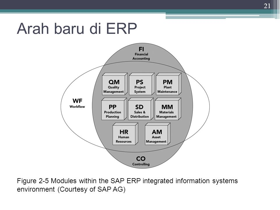 Arah baru di ERP 21 Figure 2-5 Modules within the SAP ERP integrated information systems environment (Courtesy of SAP AG)