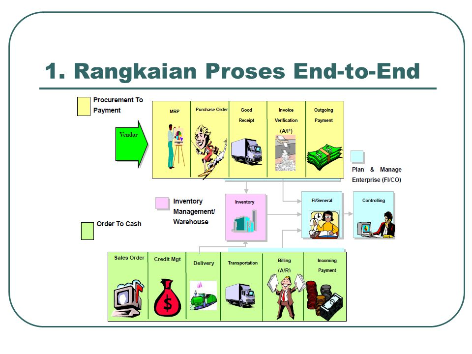 1. Rangkaian Proses End-to-End