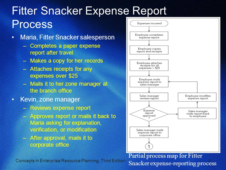 Concepts in Enterprise Resource Planning, Third Edition5 Fitter Snacker Expense Report Process Maria, Fitter Snacker salesperson –Completes a paper ex