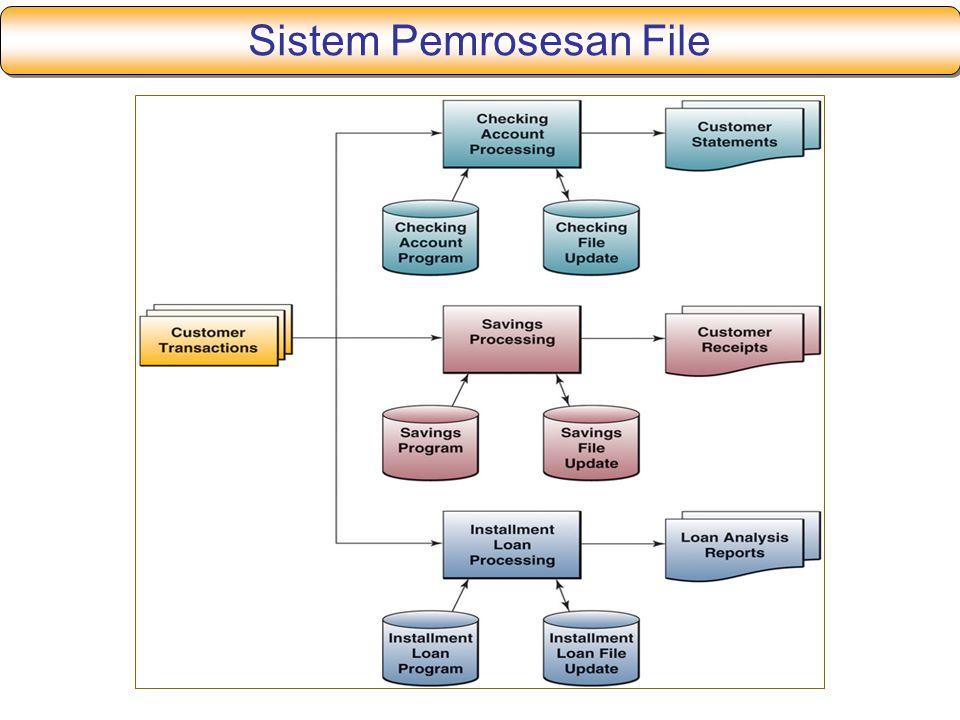 Sistem Pemrosesan File