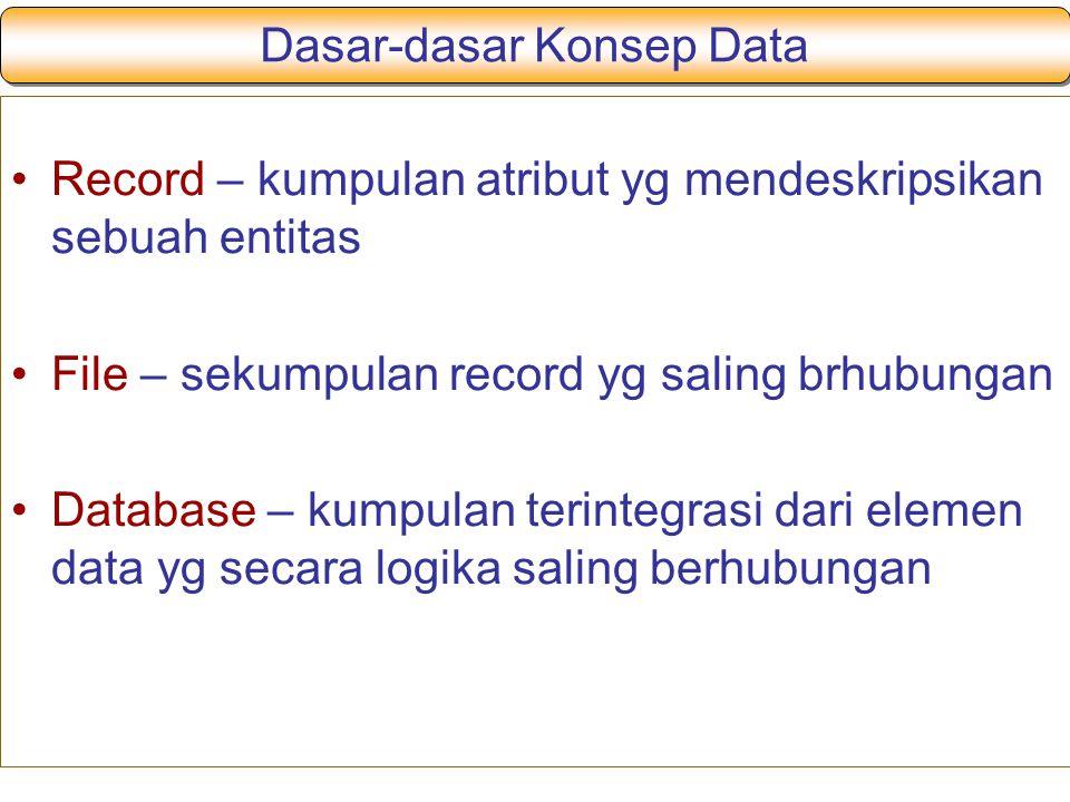Dasar-dasar Konsep Data Record – kumpulan atribut yg mendeskripsikan sebuah entitas File – sekumpulan record yg saling brhubungan Database – kumpulan terintegrasi dari elemen data yg secara logika saling berhubungan