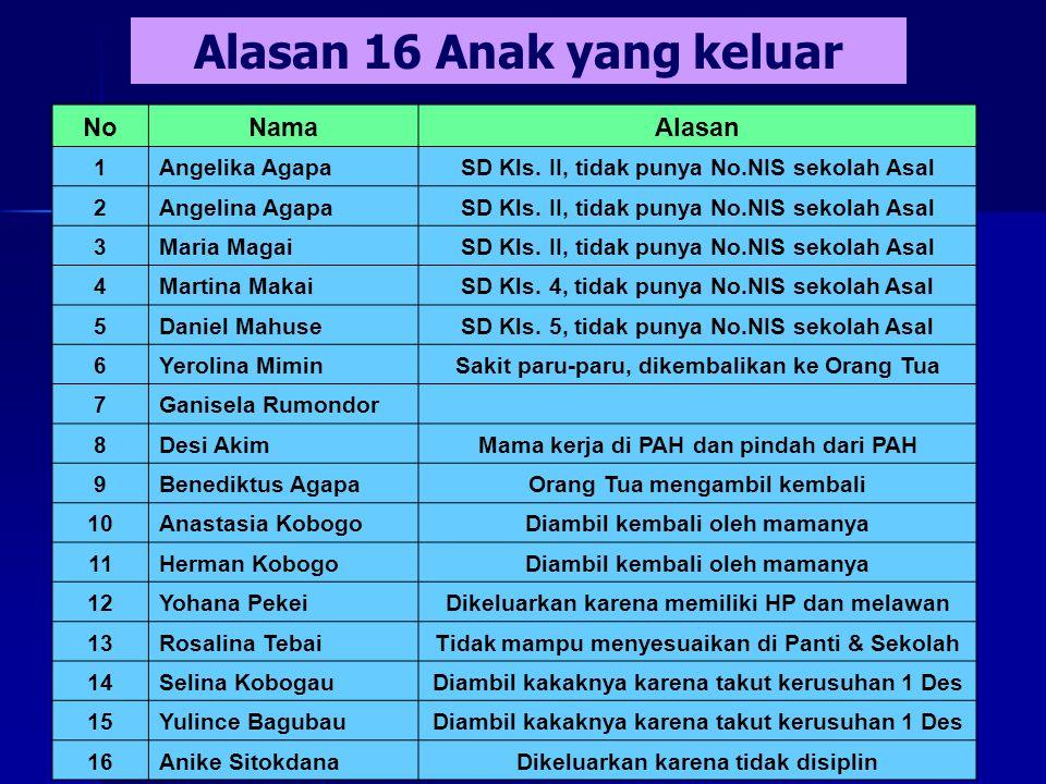 Alasan 16 Anak yang keluar NoNamaAlasan 1Angelika AgapaSD Kls.