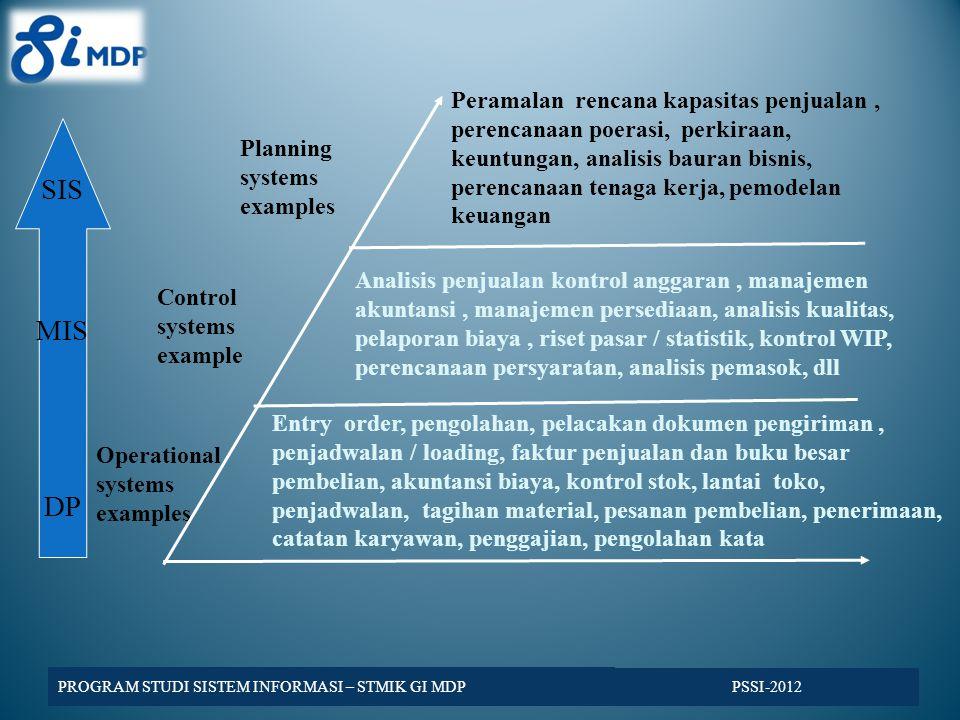 Planning systems examples Control systems example Operational systems examples SIS MIS DP Peramalan rencana kapasitas penjualan, perencanaan poerasi, perkiraan, keuntungan, analisis bauran bisnis, perencanaan tenaga kerja, pemodelan keuangan Analisis penjualan kontrol anggaran, manajemen akuntansi, manajemen persediaan, analisis kualitas, pelaporan biaya, riset pasar / statistik, kontrol WIP, perencanaan persyaratan, analisis pemasok, dll Entry order, pengolahan, pelacakan dokumen pengiriman, penjadwalan / loading, faktur penjualan dan buku besar pembelian, akuntansi biaya, kontrol stok, lantai toko, penjadwalan, tagihan material, pesanan pembelian, penerimaan, catatan karyawan, penggajian, pengolahan kata PSSI-2012 PROGRAM STUDI SISTEM INFORMASI – STMIK GI MDP