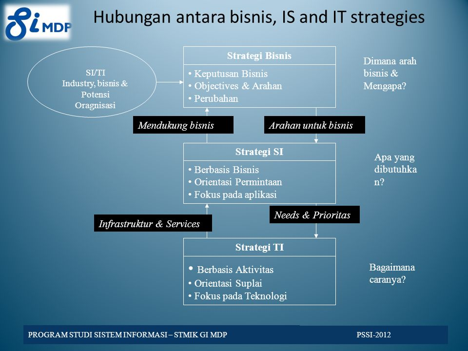 Hubungan antara bisnis, IS and IT strategies PSSI-2012 PROGRAM STUDI SISTEM INFORMASI – STMIK GI MDP SI/TI Industry, bisnis & Potensi Oragnisasi Strat