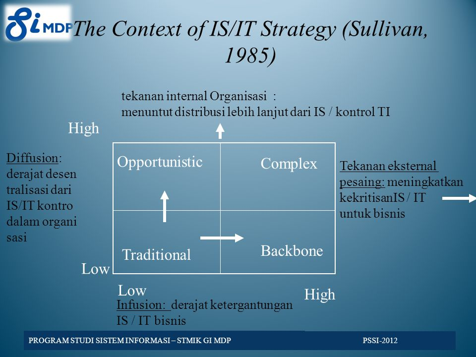 The Context of IS/IT Strategy (Sullivan, 1985) Opportunistic Traditional Complex Backbone Low High Infusion: derajat ketergantungan IS / IT bisnis Tek