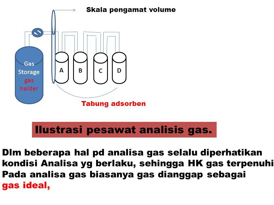 1.ANALISA VOLUME GAS.