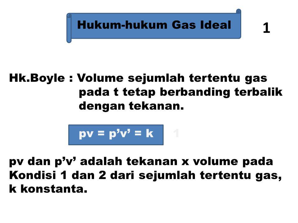 Hk Charles : Volume sejumlah gas berbanding lurus terhadap suhu mutlaknya V T ------ = ------ V' T' V & V' adalah volume 1 dan 2, T dan T' adalah Temperatur dalam o K Hk 1 & 2 dapat digabung  pV p'V' ------- = -------- T T' 2