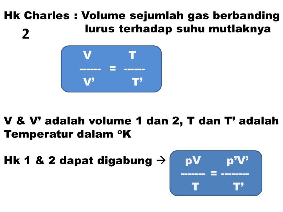 Hk Dalton : 3 tekanan dari beberapa gas merupakan jumlahan dari tekanan masing masing gas.