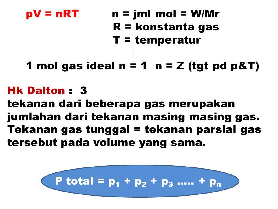Data matriks perubahan yang terjadi komponenmLKebut O 2 Pe +/- vol CO 2 hsl H 2 O hsl O 2 hsl N 2 hsl COX½ X 0-- CH 4 Y2Y Y N2N2 Z-Z 20 O2O2 21 N2N2 79 Total awal120 O 2 sisa = 88 - 82,15,9 O 2 utk pembkr = 21 – 5,9 =15,1 Perubahan vol 120 - 8832