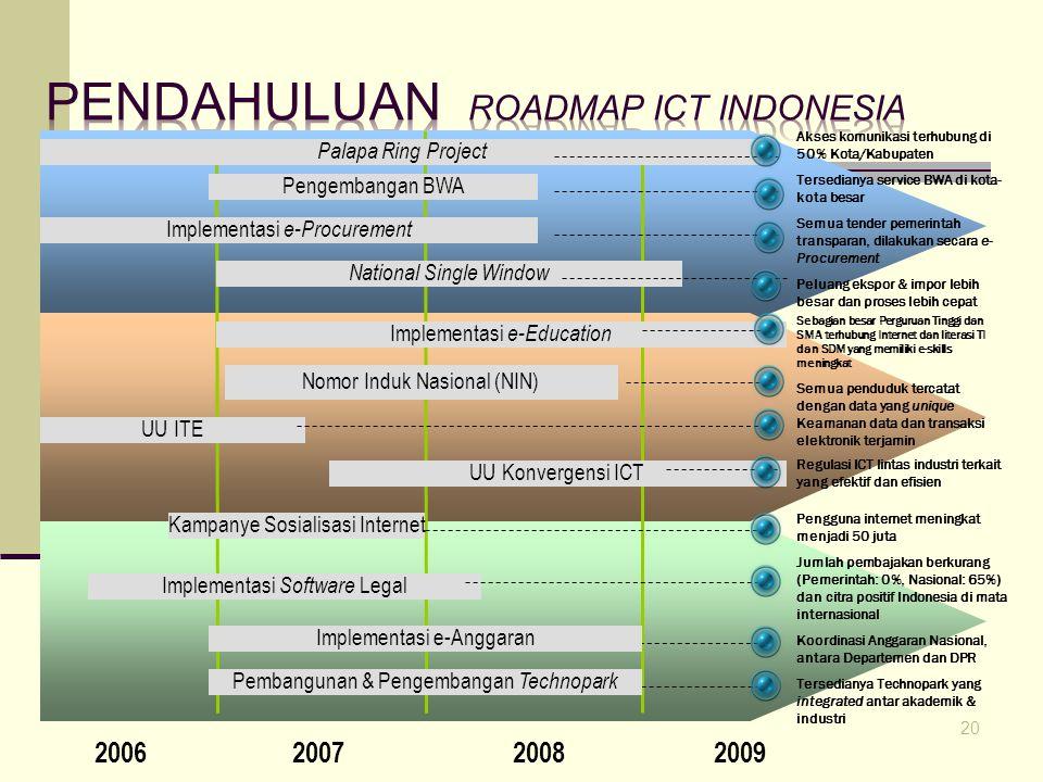 Roadmap ICT Indonesia 20 2006200720082009 Akses komunikasi terhubung di 50% Kota/Kabupaten Tersedianya service BWA di kota- kota besar Palapa Ring Pro