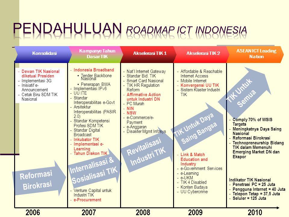21 2006 2007 20082009 2010 Reformasi Birokrasi Internalisasi & Sosialisasi TIK TIK Untuk Semua TIK Untuk Daya Saing Bangsa Revitalisasi Industri TIK K