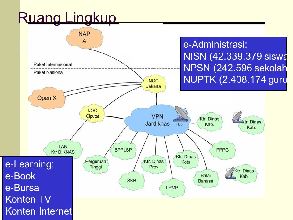 Ruang Lingkup e-Administrasi: NISN (42.339.379 siswa) NPSN (242.596 sekolah) NUPTK (2.408.174 guru) e-Learning: e-Book e-Bursa Konten TV Konten Intern