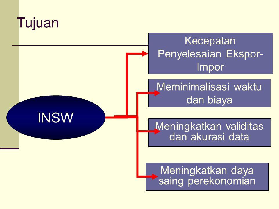 Tujuan INSW Kecepatan Penyelesaian Ekspor- Impor Meminimalisasi waktu dan biaya Meningkatkan validitas dan akurasi data Meningkatkan daya saing pereko