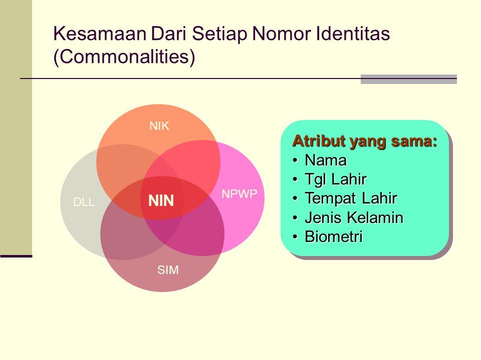 Kesamaan Dari Setiap Nomor Identitas (Commonalities) NIK NPWP SIM DLL Atribut yang sama: NamaNama Tgl LahirTgl Lahir Tempat LahirTempat Lahir Jenis Ke