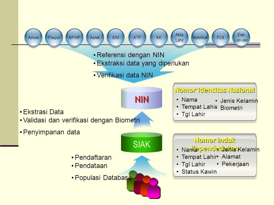 KTPSIMAskesPasporNPWPAstekPLN Dan Lain-lain SertifikatKK Akta Lahir SIAK NIN Nomor Identitas Nasional Nama Tempat Lahir Tgl Lahir Jenis Kelamin Biomet