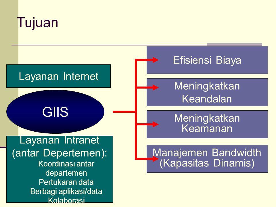 Tujuan GIIS Efisiensi Biaya Meningkatkan Keandalan Meningkatkan Keamanan Manajemen Bandwidth (Kapasitas Dinamis) Layanan Internet Layanan Intranet (an