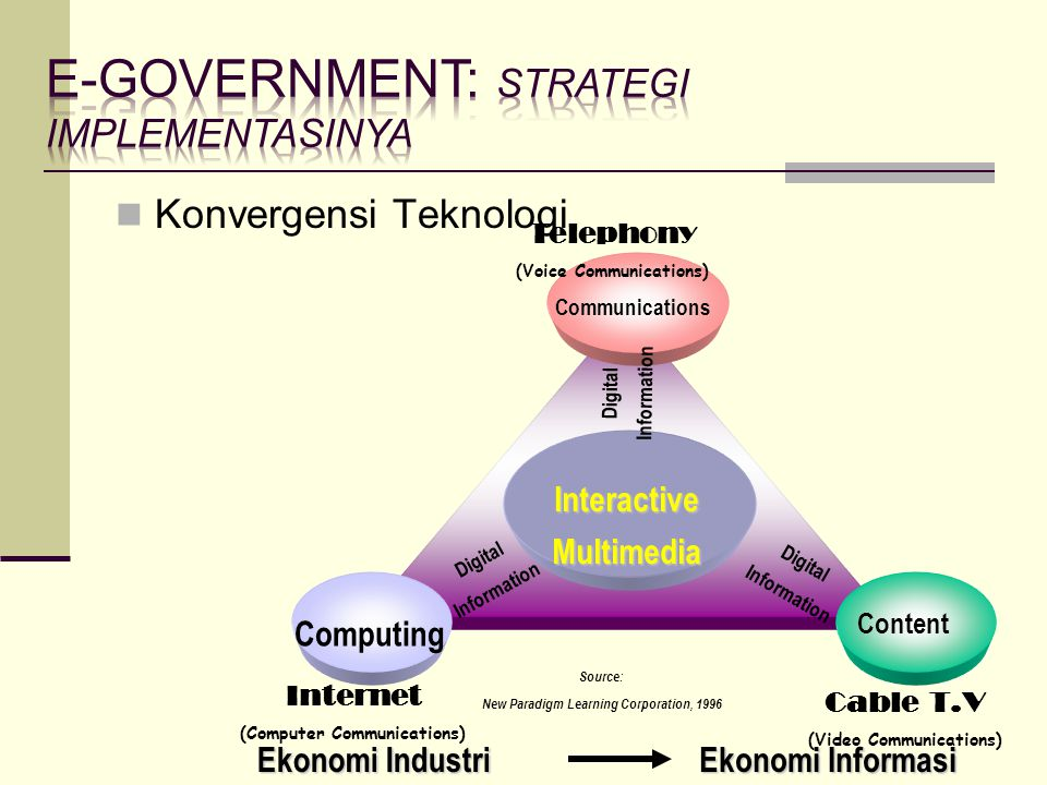 Konvergensi Teknologi Content Computing Communications InteractiveMultimedia Source: New Paradigm Learning Corporation, 1996 Digital Information Digit