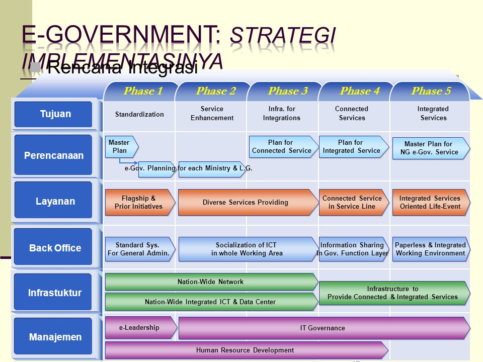 47 Phase 1Phase 2Phase 3Phase 4Phase 5 Tujuan Layanan Perencanaan Back Office Infrastuktur Manajemen Master Plan Master Plan Flagship & Prior Initiati
