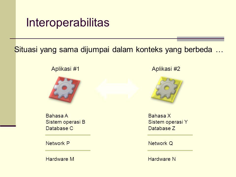 Interoperabilitas Situasi yang sama dijumpai dalam konteks yang berbeda … Aplikasi #1Aplikasi #2 Bahasa A Sistem operasi B Database C Bahasa X Sistem