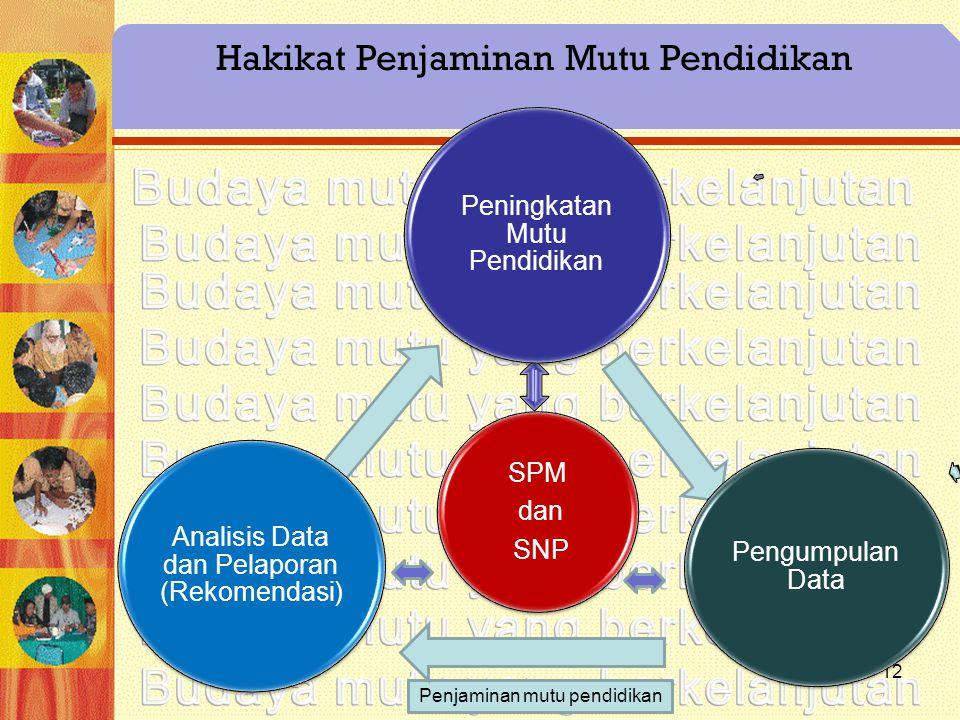 12 Hakikat Penjaminan Mutu Pendidikan Penjaminan mutu pendidikan SPM dan SNP Peningkatan Mutu Pendidikan Analisis Data dan Pelaporan (Rekomendasi) Pen