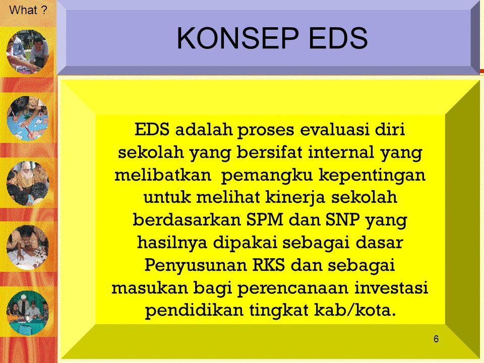 KONSEP EDS EDS adalah proses evaluasi diri sekolah yang bersifat internal yang melibatkan pemangku kepentingan untuk melihat kinerja sekolah berdasark