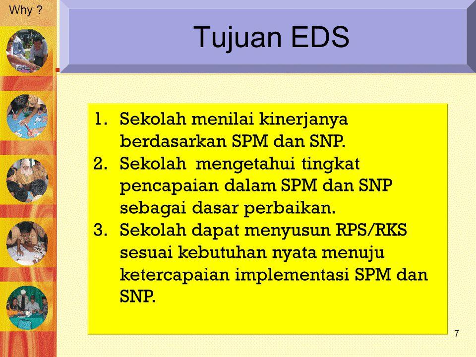 Manfaat EDS 1.Tingkat Sekolah: Mengevaluasi dan melaporkan ketercapaian SPM dan SNP dan hasilnya sebagai dasar RPS.
