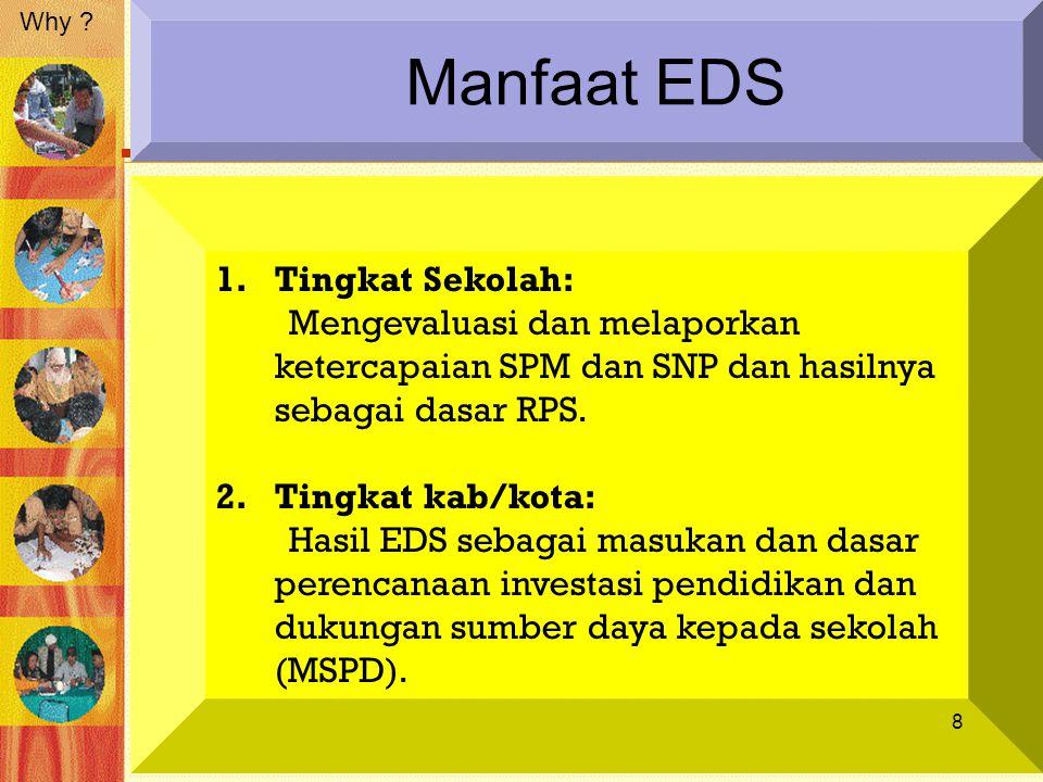 Manfaat EDS 1.Tingkat Sekolah: Mengevaluasi dan melaporkan ketercapaian SPM dan SNP dan hasilnya sebagai dasar RPS. 2.Tingkat kab/kota: Hasil EDS seba