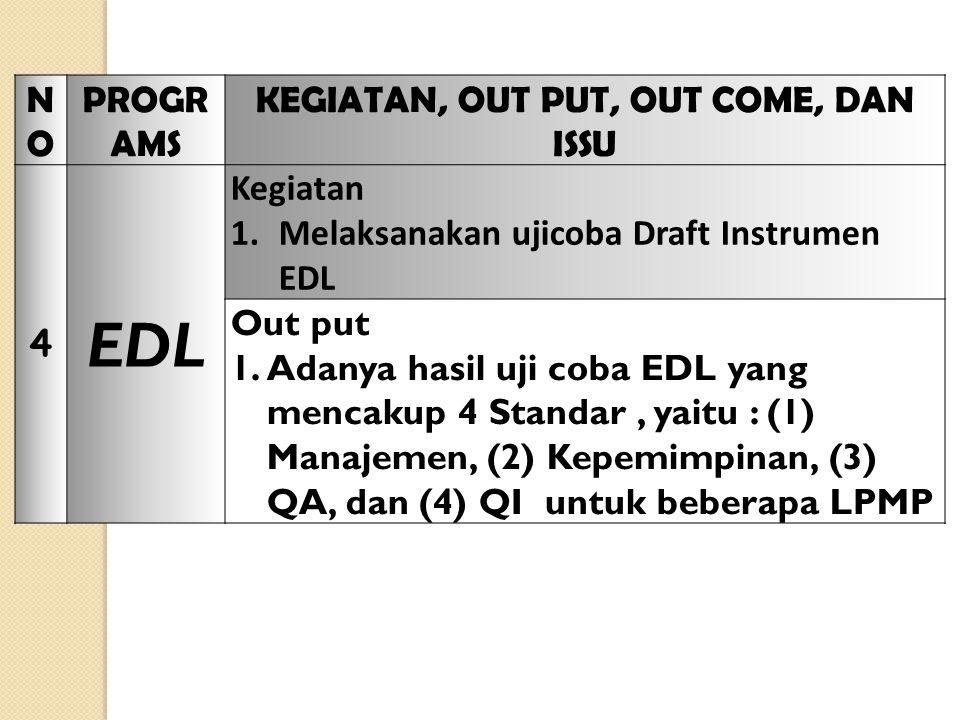NONO PROGR AMS KEGIATAN, OUT PUT, OUT COME, DAN ISSU 4 EDL Kegiatan 1.Melaksanakan ujicoba Draft Instrumen EDL Out put 1.Adanya hasil uji coba EDL yang mencakup 4 Standar, yaitu : (1) Manajemen, (2) Kepemimpinan, (3) QA, dan (4) QI untuk beberapa LPMP