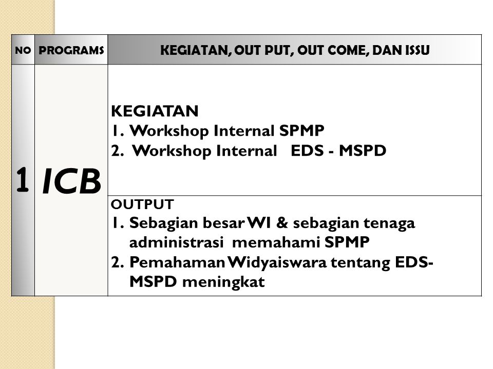 NO PROGRAMS KEGIATAN, OUT PUT, OUT COME, DAN ISSU 1 ICB KEGIATAN 1.Workshop Internal SPMP 2.