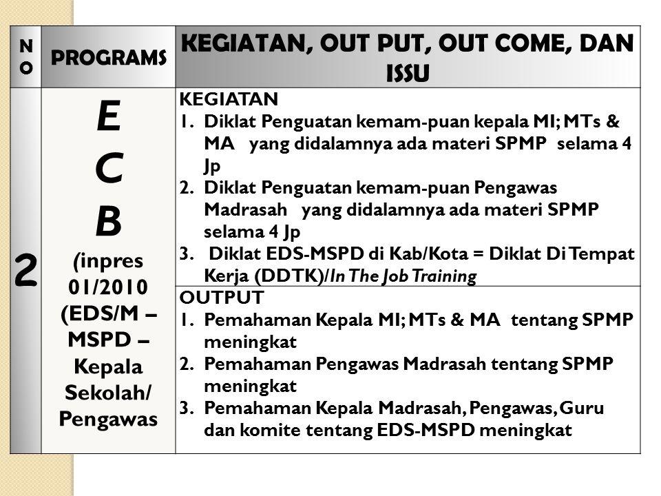 NONO PROGRAMS KEGIATAN, OUT PUT, OUT COME, DAN ISSU 2 E C B (inpres 01/2010 (EDS/M – MSPD – Kepala Sekolah/ Pengawas KEGIATAN 1.Diklat Penguatan kemam-puan kepala MI; MTs & MA yang didalamnya ada materi SPMP selama 4 Jp 2.Diklat Penguatan kemam-puan Pengawas Madrasah yang didalamnya ada materi SPMP selama 4 Jp 3.