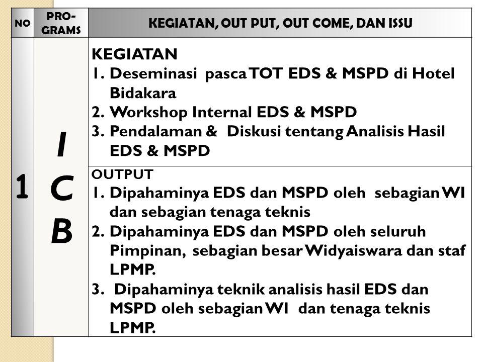 NO PRO- GRAMS KEGIATAN, OUT PUT, OUT COME, DAN ISSU 1 ICBICB KEGIATAN 1.Deseminasi pasca TOT EDS & MSPD di Hotel Bidakara 2.Workshop Internal EDS & MSPD 3.Pendalaman & Diskusi tentang Analisis Hasil EDS & MSPD OUTPUT 1.Dipahaminya EDS dan MSPD oleh sebagian WI dan sebagian tenaga teknis 2.Dipahaminya EDS dan MSPD oleh seluruh Pimpinan, sebagian besar Widyaiswara dan staf LPMP.
