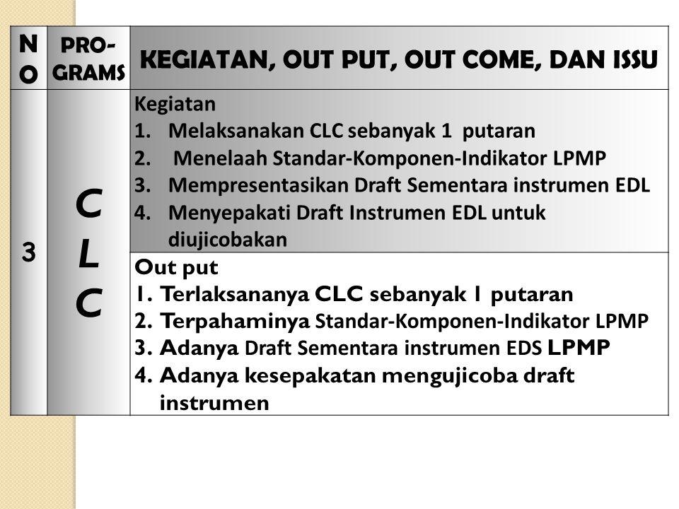 NONO PRO- GRAMS KEGIATAN, OUT PUT, OUT COME, DAN ISSU 3 CLCCLC Kegiatan 1.Melaksanakan CLC sebanyak 1 putaran 2.
