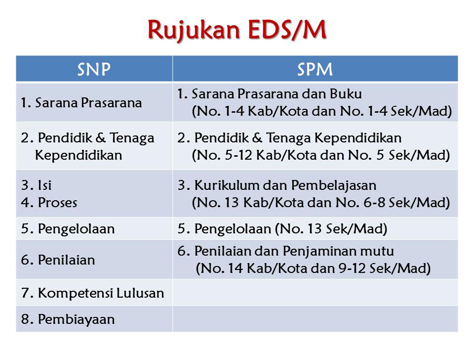 Rujukan EDS/M SNPSPM 1. Sarana Prasarana 1. Sarana Prasarana dan Buku (No. 1-4 Kab/Kota dan No. 1-4 Sek/Mad) 2. Pendidik & Tenaga Kependidikan 2. Pend